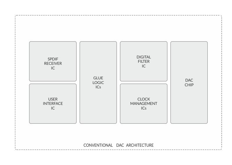 Architektura konwencjonalnego DAC'a.